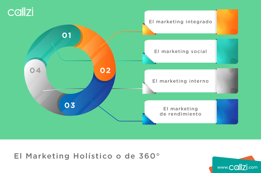 Marketing holístico o de 360º