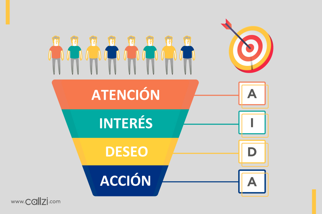 AIDA-y-el-marketing-digial-callzi