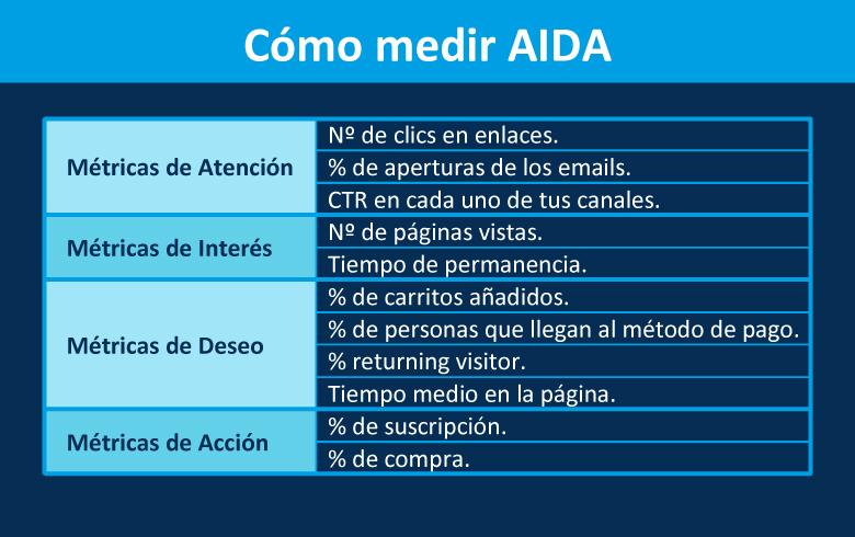 cuadro-AIDA-métricas